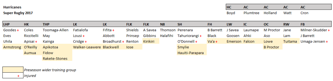 Depth chart - Hurricanes.PNG